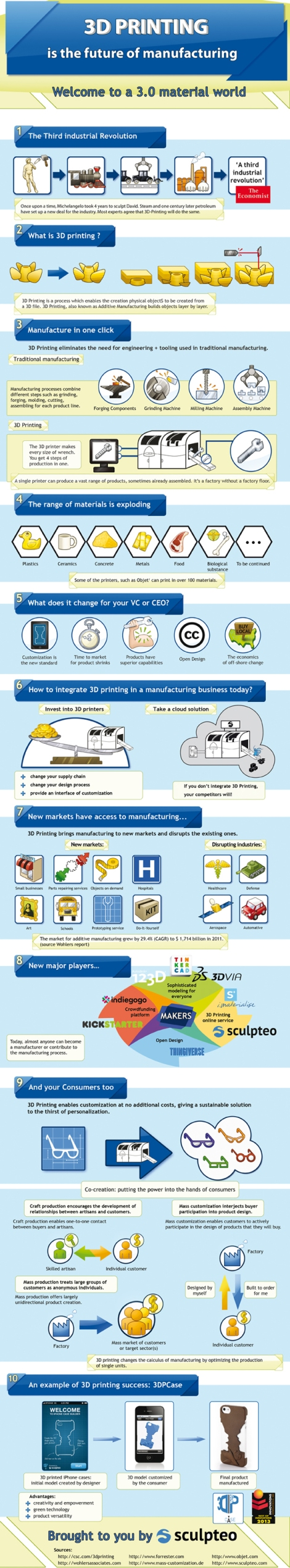 3D-Printing-Infographic-Future-of-Manufacturing